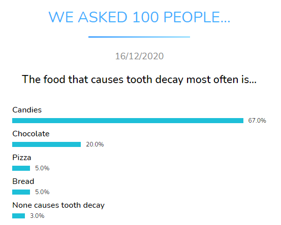food tooth decay often dental research dentavox