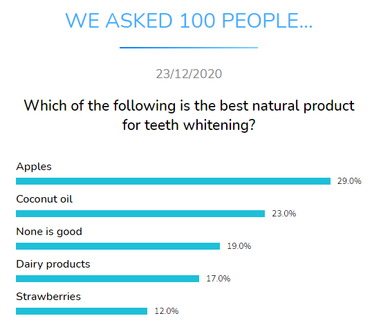 best natural product teeth whitening dental research dentavox