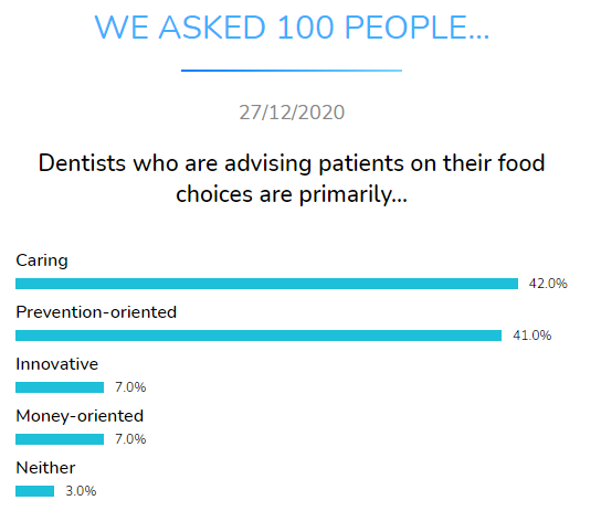 dentists advising patients food choices dental research dentavox