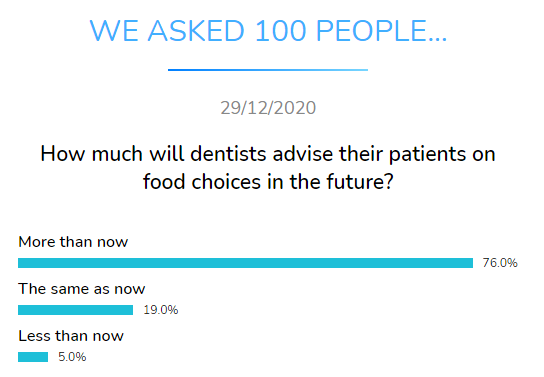 how much dentists advise food choices future dental research dentavox