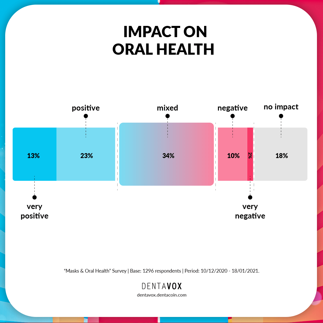 face masks oral health impact dentavox blog