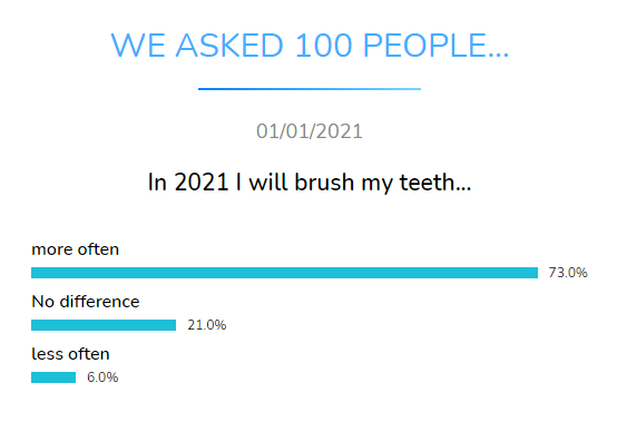 brush teeth dental research dentavox