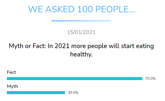 myth fact more people eat healthy dental research dentavox