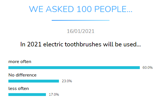 electric toothbrushes dental research dentavox