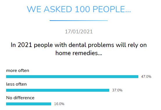 dental problems home remedies dental research dentavox