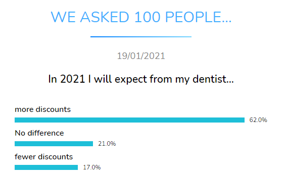 expect dentist discounts dental research dentavox
