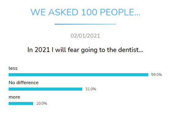 fear going to dentist dental research dentavox