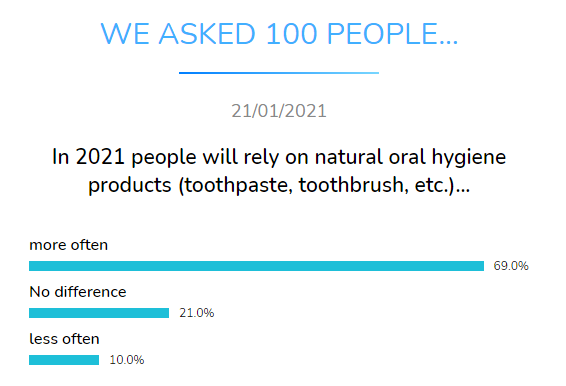 rely on oral hygiene products dental research dentavox