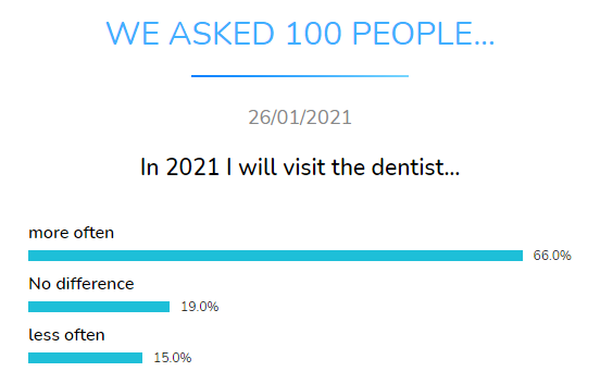 visit dentist dental research dentavox