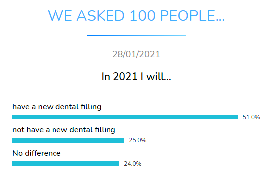 new dental filling dental research dentavox