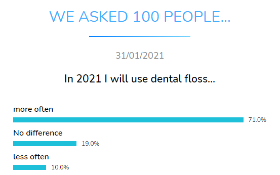dental floss dental research dentavox