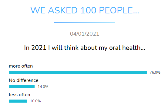 think about oral health dental research dentavox