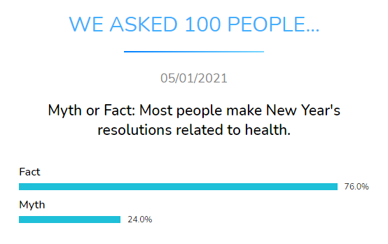 myth fact most people new year resolution health dental research dentavox