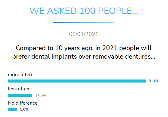 compared years ago dental implants dentures dental research dentavox