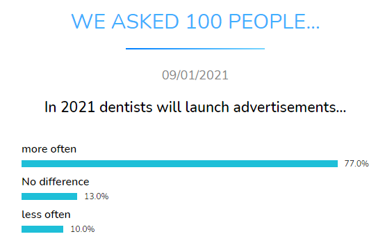dentists launch ads dental research dentavox