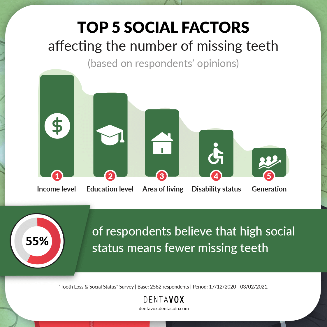 social factors missing teeth dentavox infographic
