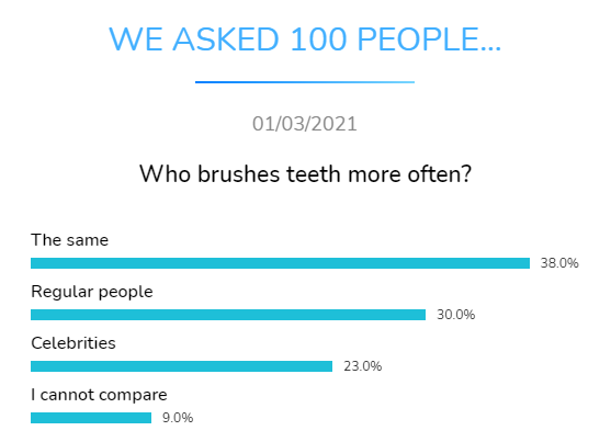 who brushes moredental research dentavox