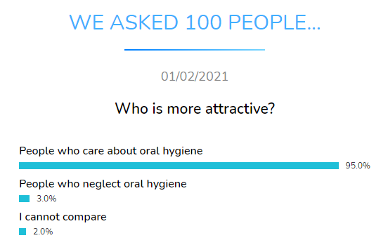 who more attract dental research dentavox