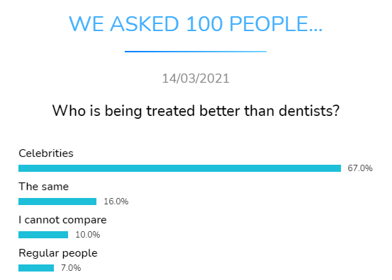who treated better dental research dentavox