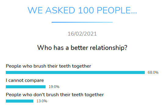 who better relationship dental research dentavox