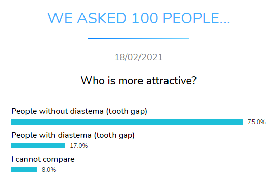 who more attractive dental research dentavox