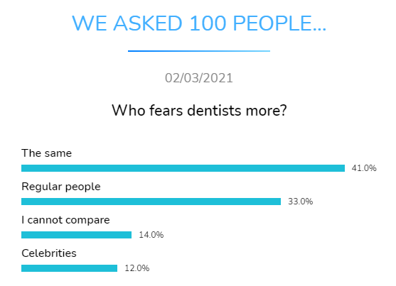 who fears dentists more dental research dentavox
