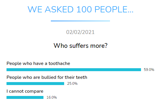 who suffers more dental research dentavox