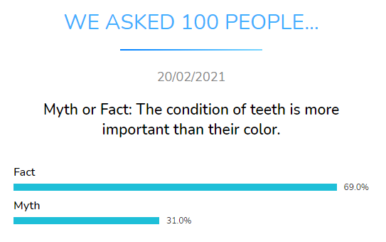 myth fact teeth condition more important color dental research dentavox