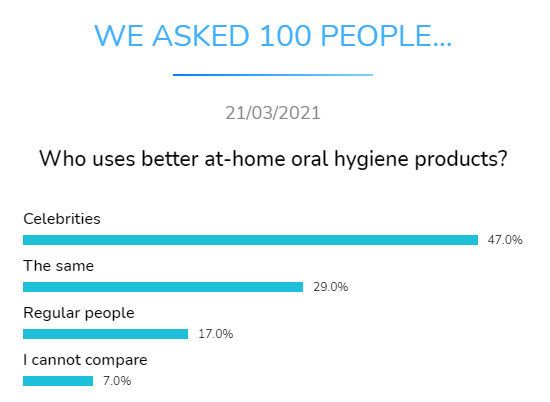who uses better at home oral hygiene products dental research dentavox