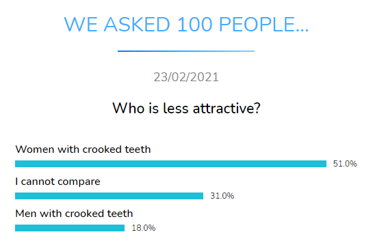 who less attractive dental research dentavox