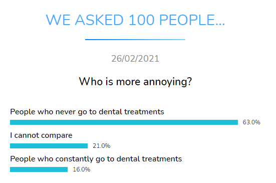 who more annoying dental research dentavox