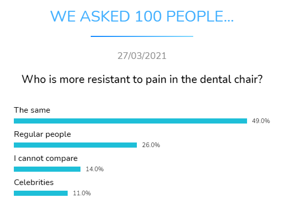 who more resistant to pain dental research dentavox