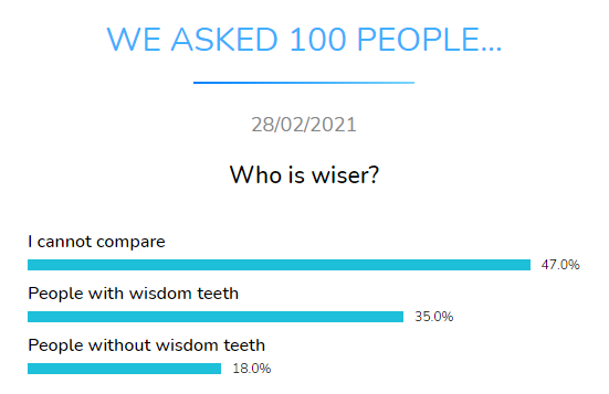 who wise dental research dentavox
