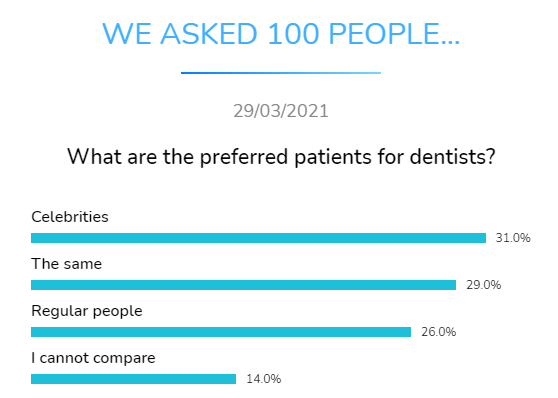 what preferred patients dentists dental research dentavox