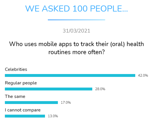 who mobile apps track health routines often dental research dentavox