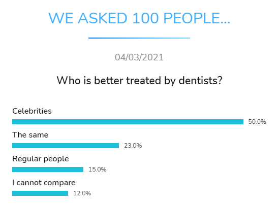 who treated better dentists dental research dentavox