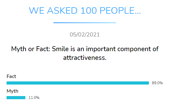myth fact smile important attractiveness dental research dentavox