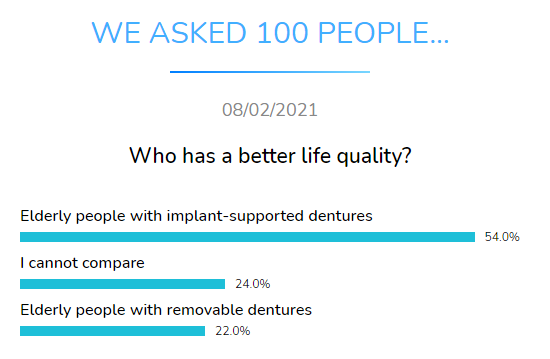 who better life quality dental research dentavox