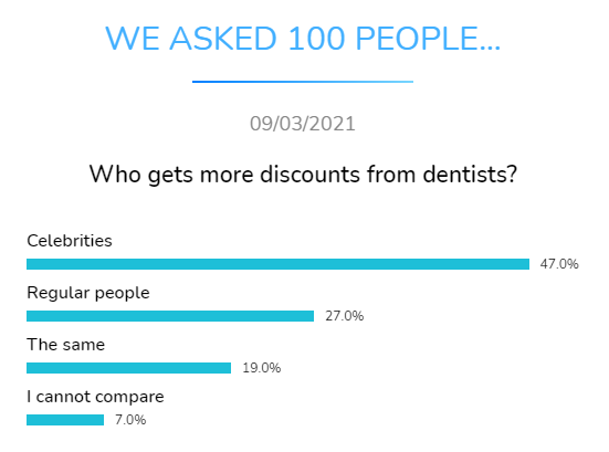 who gets more discounts dentists dental research dentavox