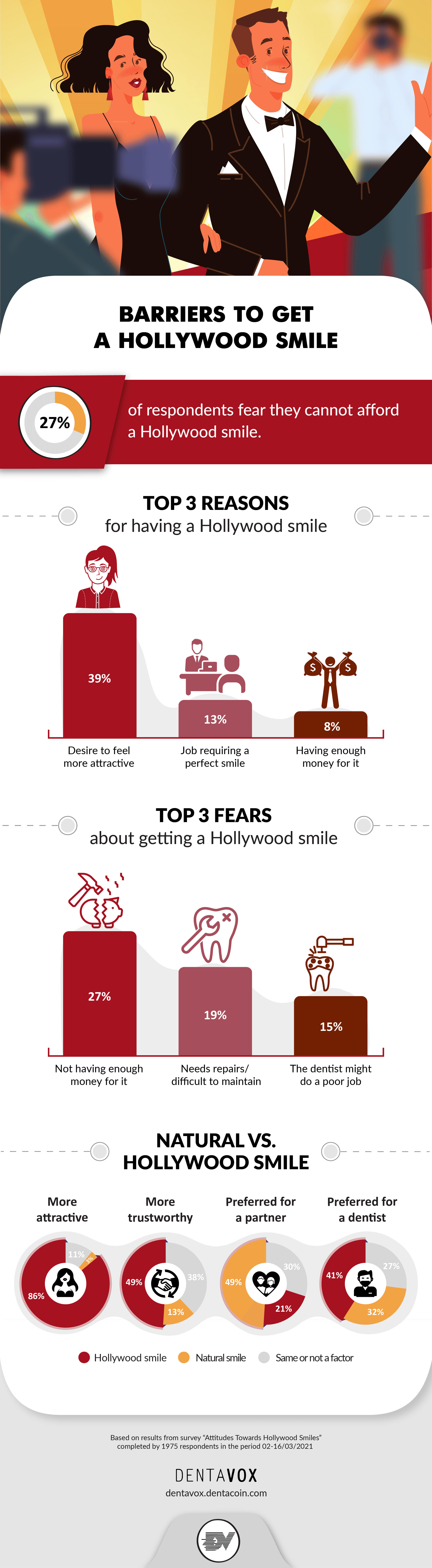 hollywood smile barriers dentavox infographic