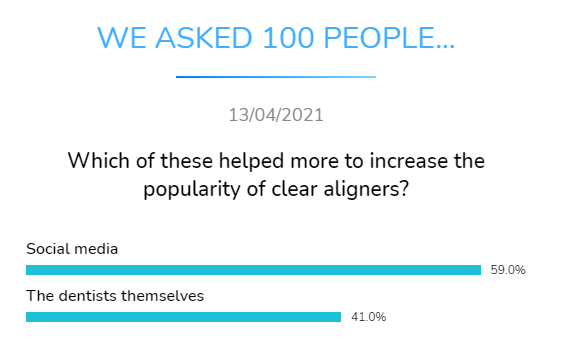 what helps increase popularity clear aligners dental research dentavox