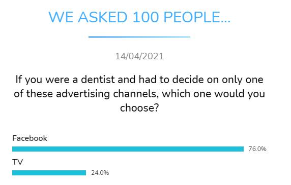 which advertising channel would choose dentist dental research dentavox