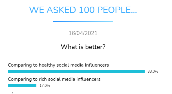 what better compare healthy rich social media influencers dental research dentavox