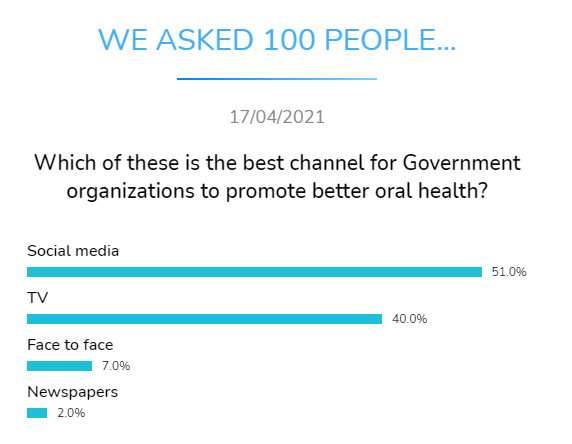 best channel government organizations promote oral health dental research dentavox