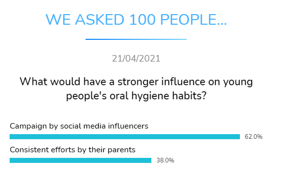 what stronger influence young people oral hygiene habits dental research dentavox