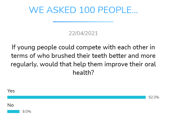 young people compete brush teeth better regularly would improve oral health dental research dentavox
