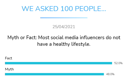 myth fact social media influencers not have healthy lifestyle dental research dentavox