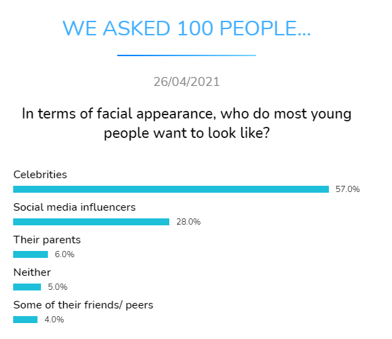 facial appearance young people want look like dental research dentavox