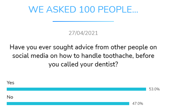 sought advice other people social media toothache before dentists dental research dentavox