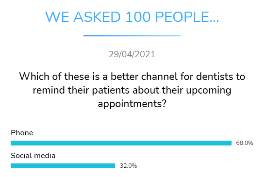 best channel dentists remind patients appointment dental research dentavox